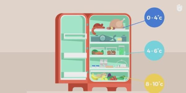 Using your fridge to the best advantage is a key point for Kitchen Energy Consumption.